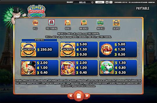 Super Monopoly Money Paytable Minimum Bet 1